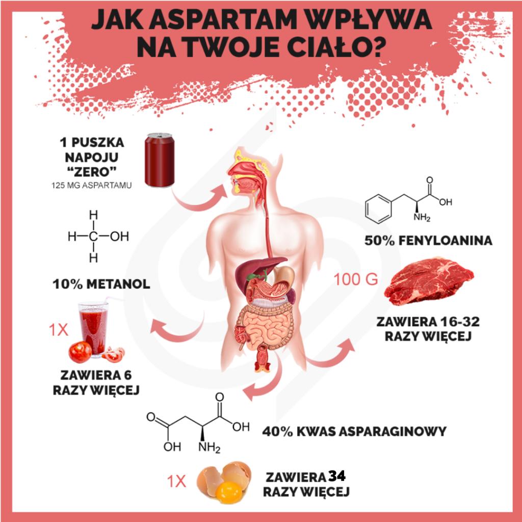 Jak aspartam wpływa na Twoje ciało? Czy jest szkodliwy?