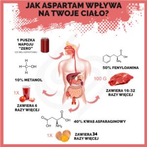 Jak aspartam wpływa na Twoje ciało?