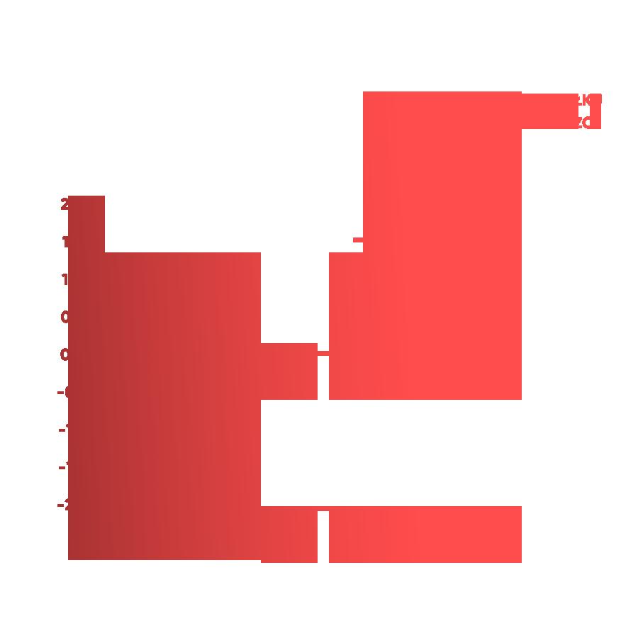 Trening cardio na czczo - badania i wykres